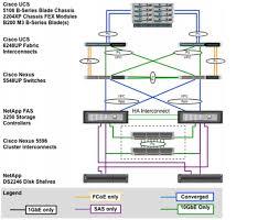 flexpod datacenter vmware vsphere 5 1 update 1 design guide the