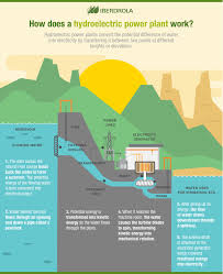 What Is Hydropower Iberdrola