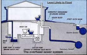 basement drainage design. Brilliant Basement Basement Drainage Design Inspiring Goodly Waterproofing Chicago  Area Foundation Crack Repair Set With K