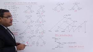 Dag Compiler Design Directed Acyclic Graph Example