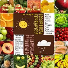 Whole Fresh Fruits List Of Whole Fruits Whole Fruit