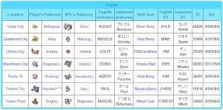 Pokemon Crystal Type Chart Pokemon Crystal Part 83 Side Note 04 Pokegear In Game