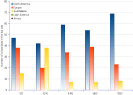 Top 100 Latin Charts World 100 Top Universities 2014 By Knowledge Field By Region