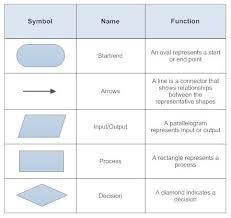 How To Do A Chart Audit Basic Flowchart Symbols Process Documentation Audit Prep