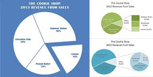 create a pie chart in excel emphasize chart data with exploding pie charts in excel