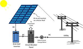 home solar system design. solar power system design for home ideas d