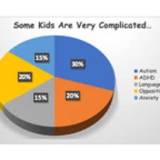 Sickle Cell Anemia Pie Chart Autism Diagnosis And The Pie Chart Child Psychology Today