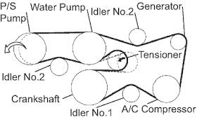 similiar camry serpentine belt diagram keywords 2007 toyota camry v6 serpentine belt diagram 1milioncars