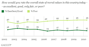 americans outlook for u s morality remains bleak bxfm 277meej3cdqq0i0qg gif