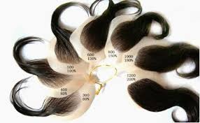 What Is Hair Density Lace Wig Hair Density Chart