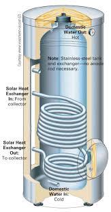 How Do Hot Water Heaters Work Solar Hot Water Storage Home Power Magazine