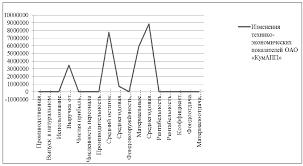 Курсовая Анализ денежных потоков по данным отчета о движении  Курсовая Анализ денежных потоков по данным отчета о движении денежных средств предприятия на примере