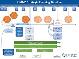 Planning Milestones And Timeline University Of Mississippi