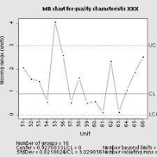 shewhart control charts control chart revolvy