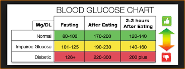 Glucose Chart After Eating Pin By Trina Trimm On Natural Remedies Normal Blood Sugar