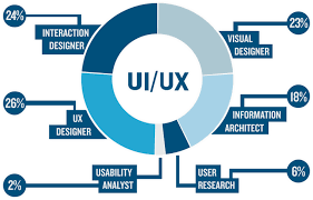 UI Design vs. UX Design, what's the difference? | Danielle Weir ...