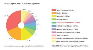 2015 Us Budget Pie Chart Government Spending In The United Kingdom Wikipedia