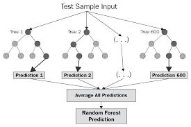 Random Forest Regression Towards Data Science