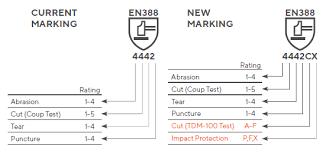 En388 Chart En 388 Protective Gloves Against Mechanical Risks Hazchem