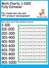 1 1000 Chart Math Charts 1 1000 Fully Editable