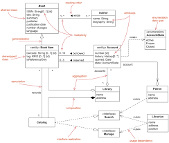 Domain Model Uml Class And Object Diagrams Overview Common Types Of Uml