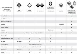 Cub Scout Meal Planning Chart Camping Boy Scouts Of America