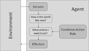 Artificial Intelligence Agents Environments