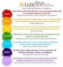 Sounds Of The Chakras Chart Balanced Womens Blog