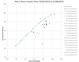 Risk Vs Return Chart The Risk V Return Challenge Portfoliometrix