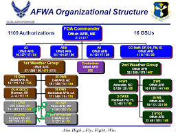 Afimsc Org Chart The Air Force Weather Agency Ppt Download