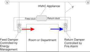 air conditioning damper. figure 1: controlling ducts air conditioning damper
