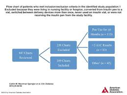 Flow Chart Of Patients Who Met Inclusion Exclusion Criteria