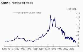 Long Gilt Chart Why Are The Uks Long Term Yields So Low World Economic Forum