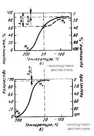Мартенситное превращение в стали Материаловедение Реферат Мартенсит является упорядоченным перенасыщенным твердым раствором внедрения углерода в железе Если в равновесном состоянии растворимость углерода в