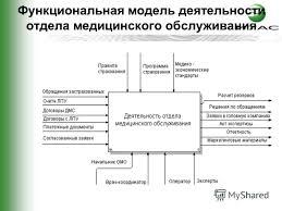 Презентация на тему Дипломный проект Тема Автоматизация отдела  5 Функциональная модель деятельности отдела медицинского обслуживания