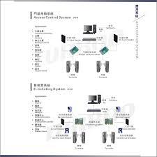 auto gate wiring diagram wiring diagrams easylane db222 security door controller flap gate barrier auto