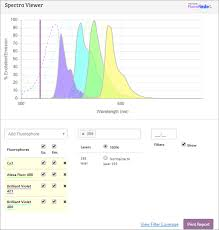 Laser Dye Chart Fluorophore Selection And Panel Building Spectra Viewer