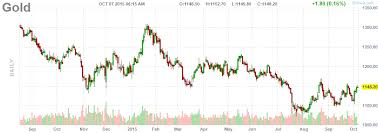 Gold Live Chart Comex Gold Spot Futures Real Time Streaming
