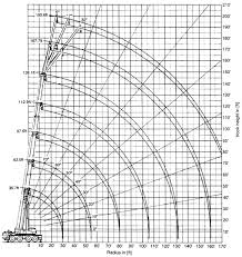 Load Chart Crane 25 Ton Kato Operating Radius Lifting Height Chart Pdf Free Download
