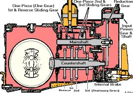 cub cadet hydrostatic transmission diagram fresh cub cadet parts ezgo txt wiring diagram awesome ez go dom wiring diagram general wiring diagram information