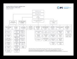 Amc Organization Chart International Finance Corporation Organizational Chart