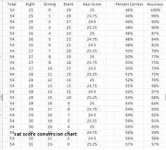Raw Sat Score Chart Bedowntowndaytona Com