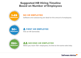 Company Growing How To Plan Your Hr Department Structure