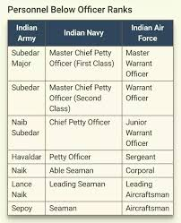 Navy Rank Insignia Chart What Are The Ranks In The Indian Navy Quora