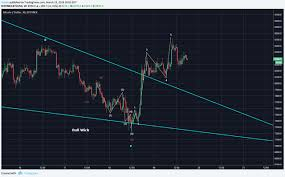 Bitcoin Option Chart Bitcoin Btc Mid Day Update Five Wave Impulse Up Complete