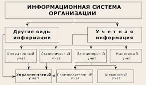Сущность и значение бухгалтерского управленческого учёта  Место современной учетной системы в общем информационном поле коммерческой организации можно представить в виде следующей схемы рис 1