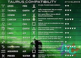 Taurus Compatibility Chart Taurus Compatibility Chart