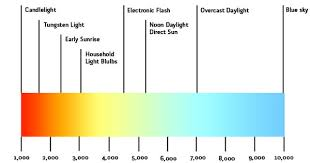 Light K Chart Color Temperature Lighting Design Lab