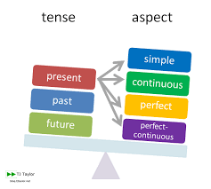 How To Master English Verb Grammar A Guide For Italians