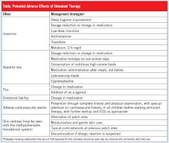 Adhd Medication Comparison Chart 2013 Adhd Medication Essentials Managing Symptoms Avoiding